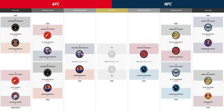 NFL Playoff 2017: Live Stream, Schedule Postseason dates, times and TV for each round http://nflplayoffs2017.us