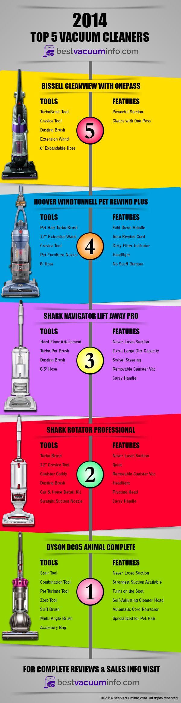 bestvacuuminfo.com Top 5 Best Vacuum Cleaners of 2014