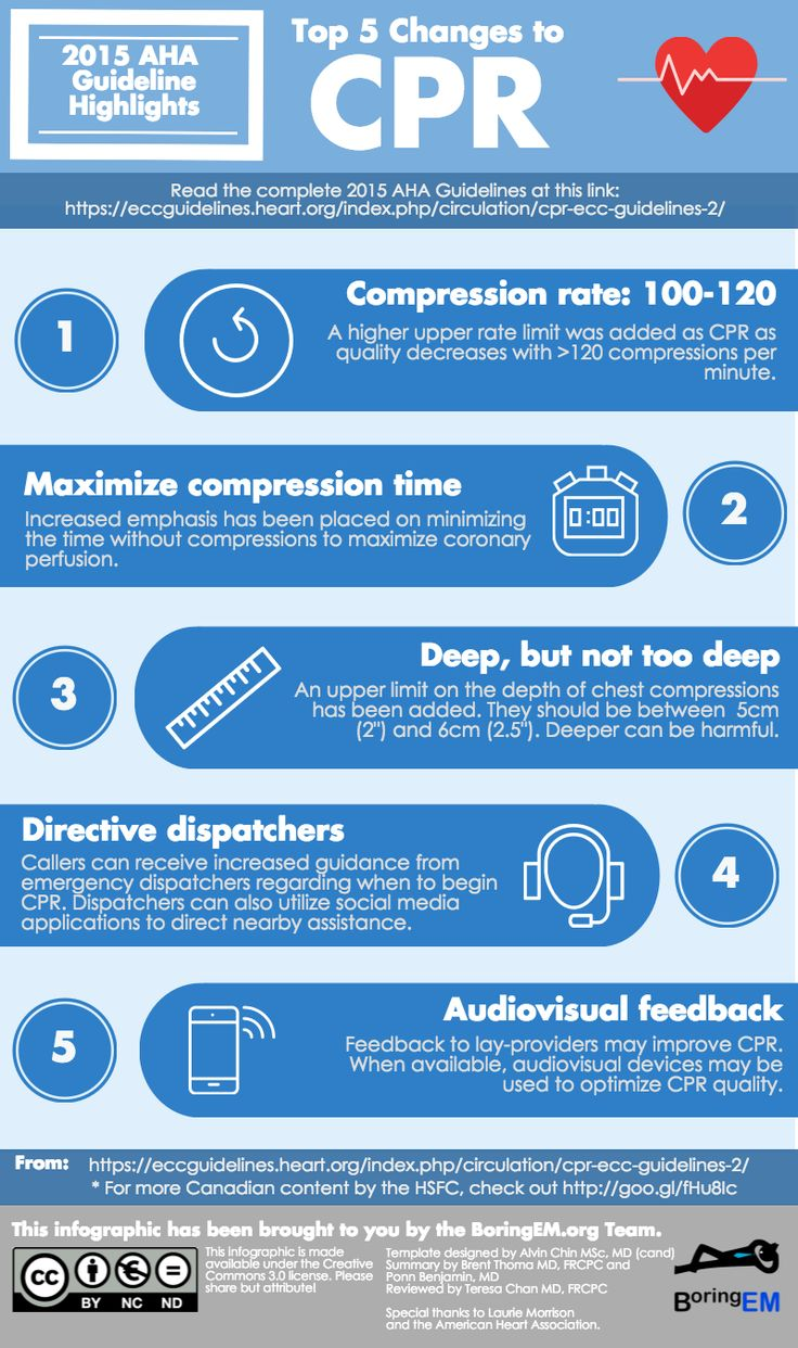 Infografía: Top 5 changes to CPR. 2015 AHA Guidelines Highlights