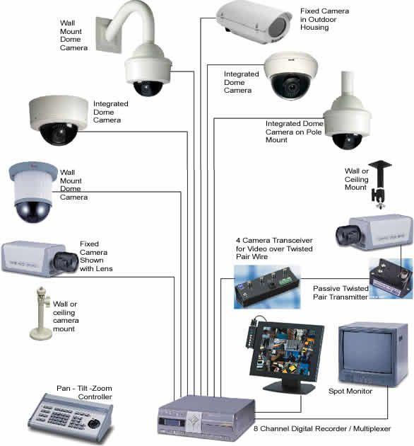 survilance , cctv camera system
