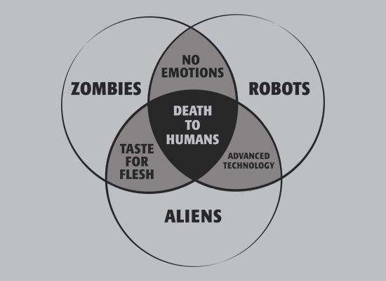 zombies, robots, and aliens venn diagram t-shirt | aliens ... ghost zombie venn diagram