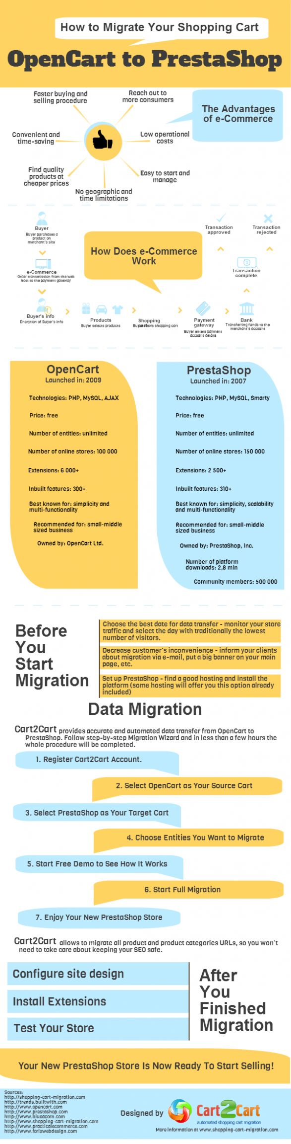 How to Migrate Your Shopping Cart: OpenCart to #PrestaShop | #Infographic