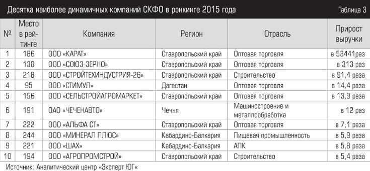 Десятка наиболее динамичных компаний СКФО в рэнкинге 2015 года