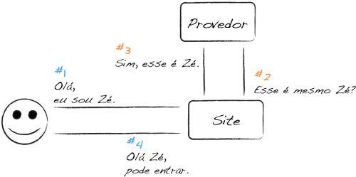 OpenID é um padrão aberto e descentralizado de autenticação e controle de acesso. O quê? Isso quer dizer que usuários podem se conectar a diferentes sites e serviços online usando uma única identid…