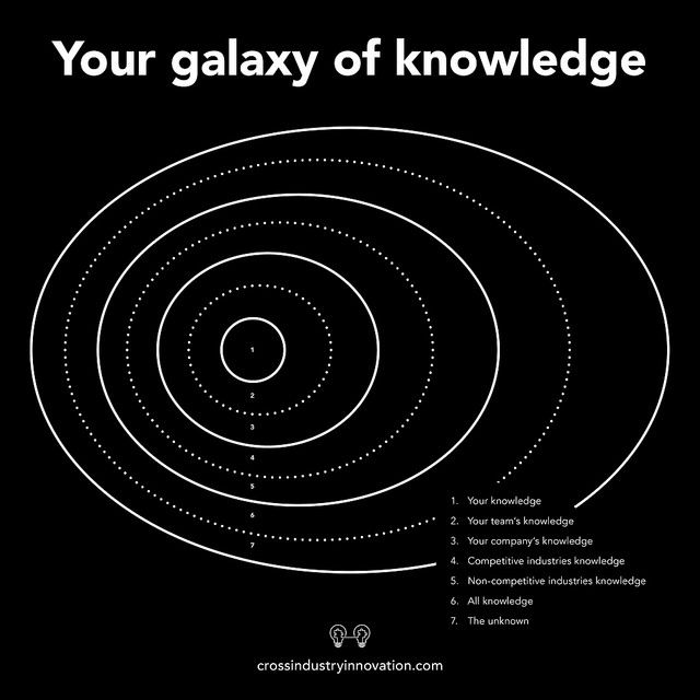 Your galaxy of knowledge - cross-industry innovation