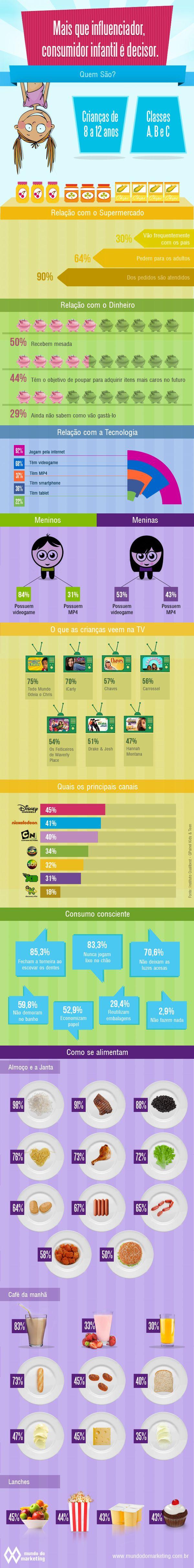 Mais que influenciador, consumidor infantil é decisor | Infográficos | Portal | Mundo do Marketing