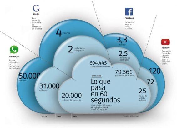 http://geekye.infonews.com/nota/225712/la-nube-de-internet-esta-en-la-tierra-y-consume-energia-como-pocos