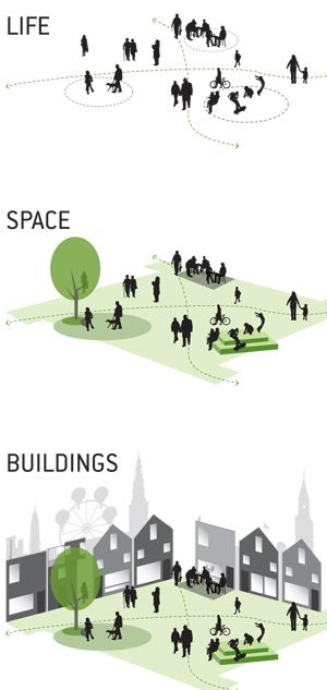 1 Life, 2 Space, 3 Buildings. Great urban design strategy. By Gehl Architects