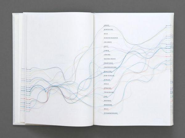 Traumgedanken by Maria Fischer (2010)
