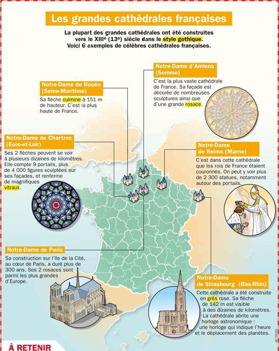 Fiche exposés : Les grandes cathédrales françaises