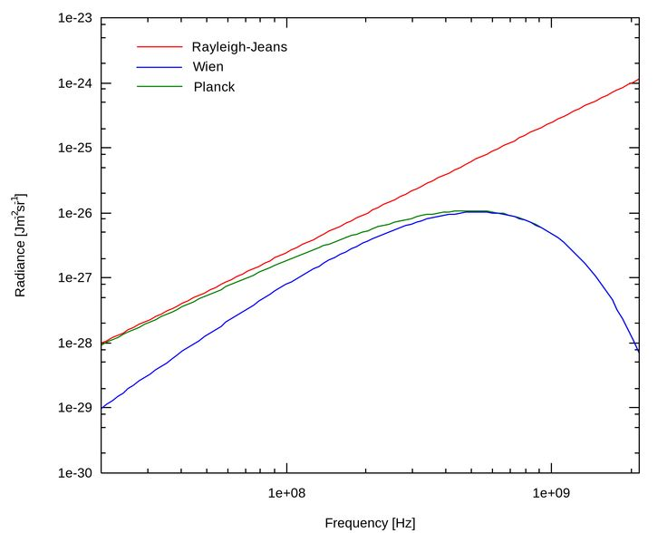 Predictions of the amount of thermal radiation of different frequencies emitted by a body. Correct values predicted by Planck's law (green) contrasted against the classical values (Rayleigh–Jeans law, red and Wien approximation, blue).