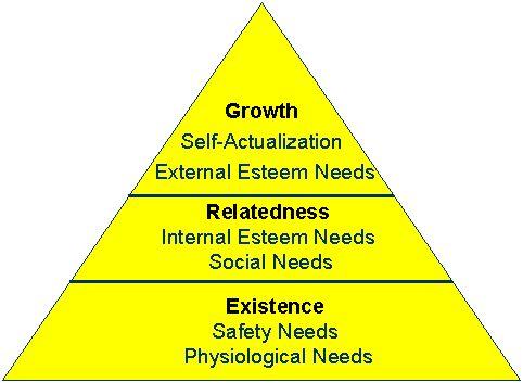 Jerarquía Motivacionar ERC de Adelfer.  Si no se alcanza las de arriba, Aumentan las de abajo