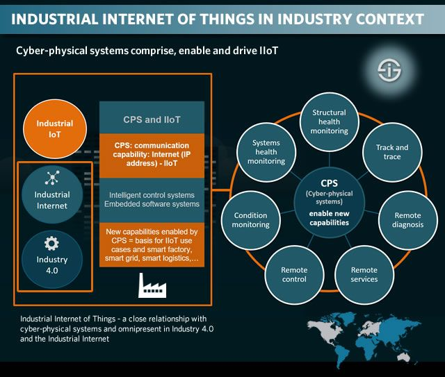 Industrial Internet of Things - relationship with cyber-physical systems and omnipresent in Industry 4.0 and the Industrial Internet