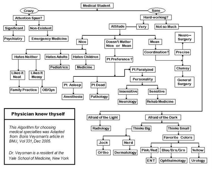 How to pick medical specialty...