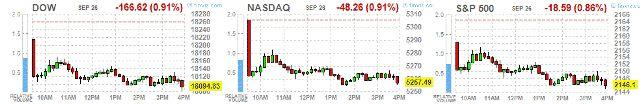 Понедельник: итоги дня на фондовых площадках США http://krok-forex.ru/news/?adv_id=10013 Анализ фондового рынка | 26 сентября: Основные фондовые индексы Уолл-стрит снизились, так как инвесторы с тревогой ждут первых президентских дебатов в США, чтобы оценить, как кандидаты планируют формировать экономику и политику.  В то время как гонки за кресло в Белом доме до сих пор не оказывали заметного влияния на рынок, это может измениться после первых дебатов между Хиллари Клинтон и Дональдом…