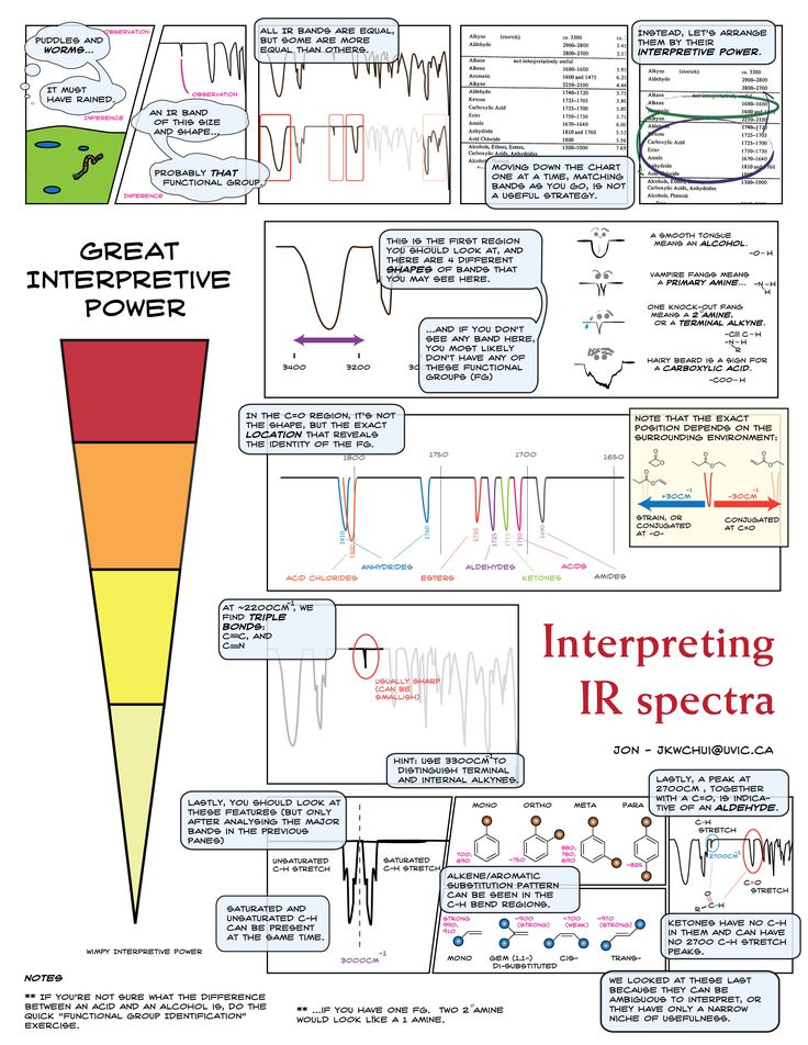 Pictorial Guide to Interpreting Infrared Spectra | Jon Chui