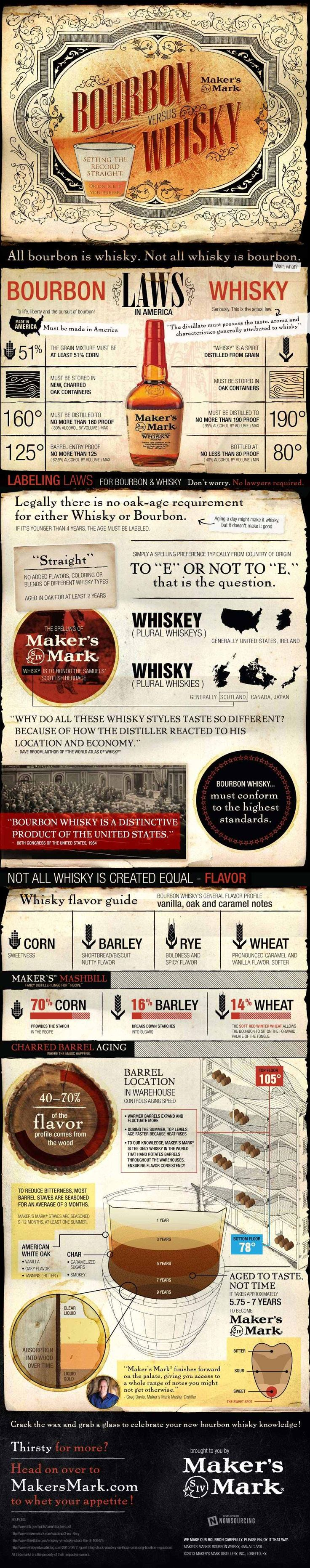 #Bourbon vs. #Whisky: setting the record straight. (Or on ice, if you prefer.) #Infographic