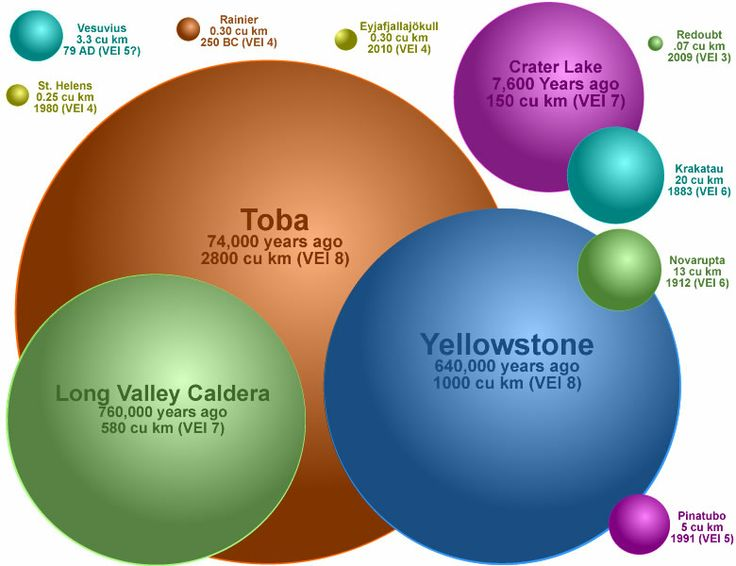 These spheres represent the volume of erupted tephra for some of the most widely known explosive volcanic eruptions. Although most people believe that eruptions such as Vesuvius (79 AD- Pompeii), Mt St Helens (1980), Mt Pinatubo (1991) were enormous, they are very small compared to other docu-mented eruptions such as Toba, Yellowstone or Long Valley Caldera. Toba is beyond comprehension