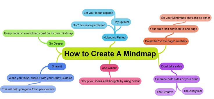 ExamTime: There are many ways to create a mind map online but ExamTime's free mind mapping tool offers the most dynamic way of creating mind maps. When you sit down to create a mind map with ExamTime, keep these tips in mind.    http://www.examtime.com/6-tips-on-how-to-create-an-online-mind-map-with-examtime/