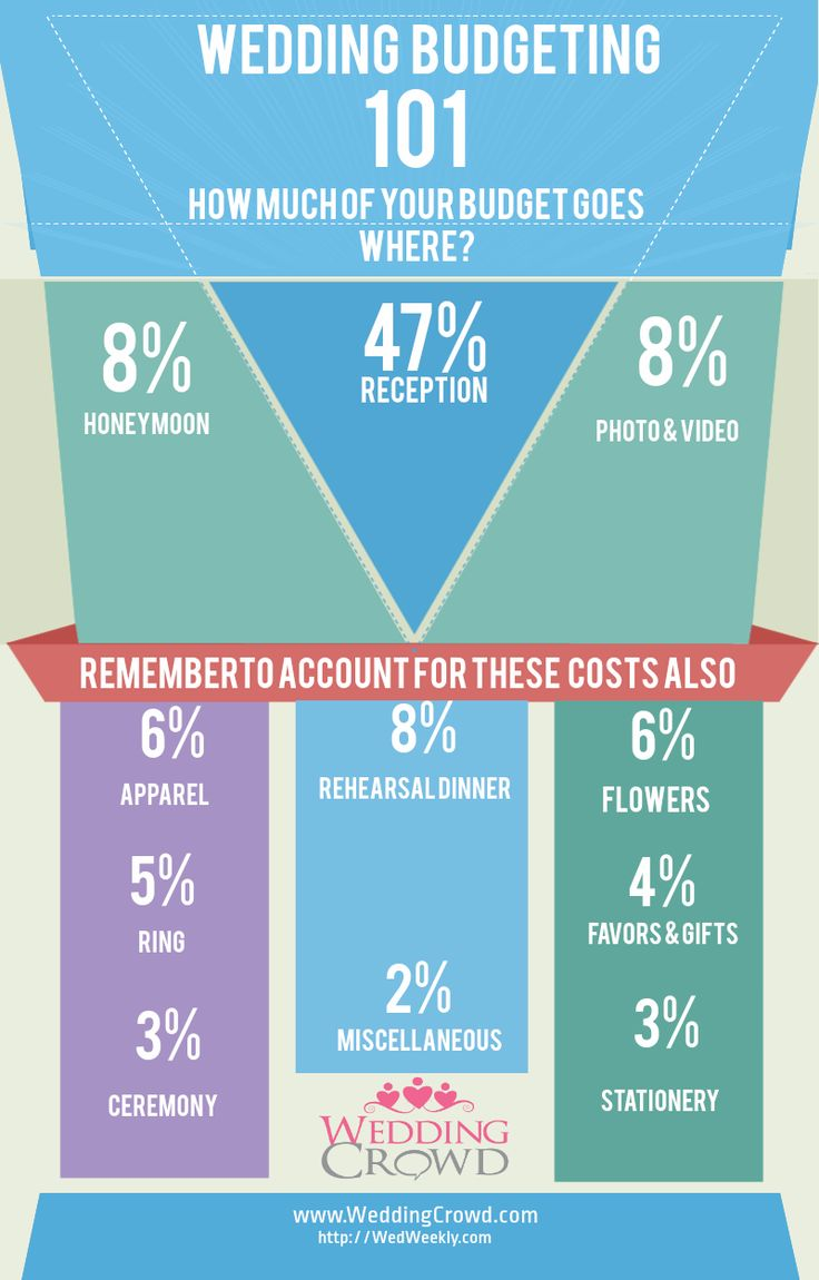Wedding budget percentage breakdown
