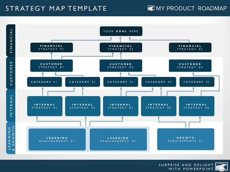 67 best strategy templates images on pinterest business strategy template cheaphphosting Gallery