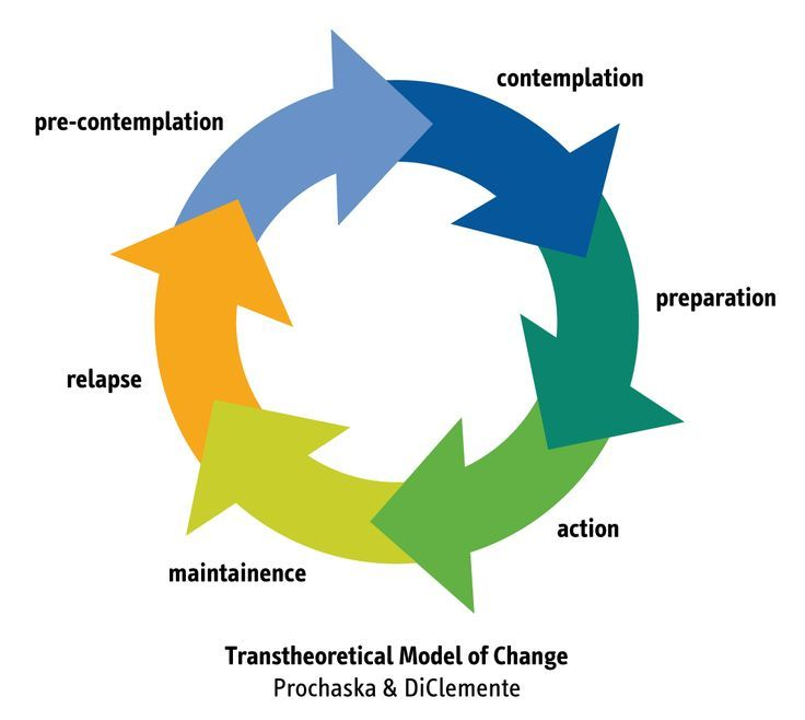 behaviour change model reflection Models and theories identify techniques to change behaviour  express  empathy (through reflective listening) develop discrepancy (between.