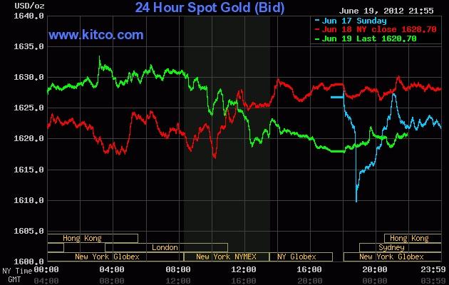 Live 24 hours gold chart [Kitco Inc.]