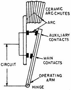 Oil Circuit Breakers  [Source: www.electricalquizzes.com/circuit-breakers/circuit-breakers]