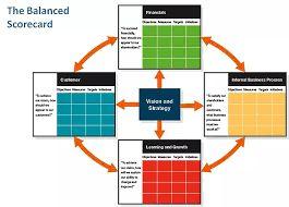 best balanced scorecard images business  resultado de imagem para balanced scorecard