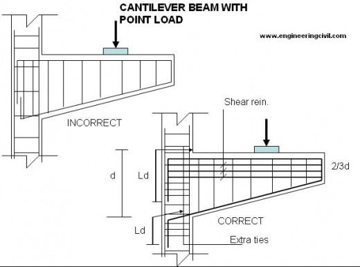 imagen de       engineeringcivil com  wp uploads  2011  06  cantilever