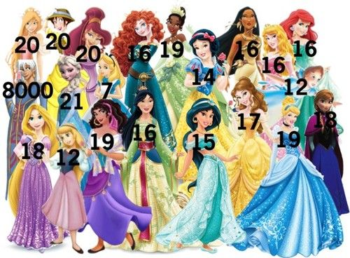 Disney princesses ages.  (Keep in mind this might not be totally accurate.)