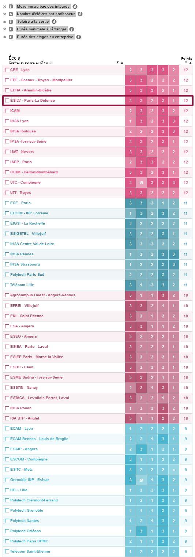 2015 classement etudiant ecoles ingenieurs