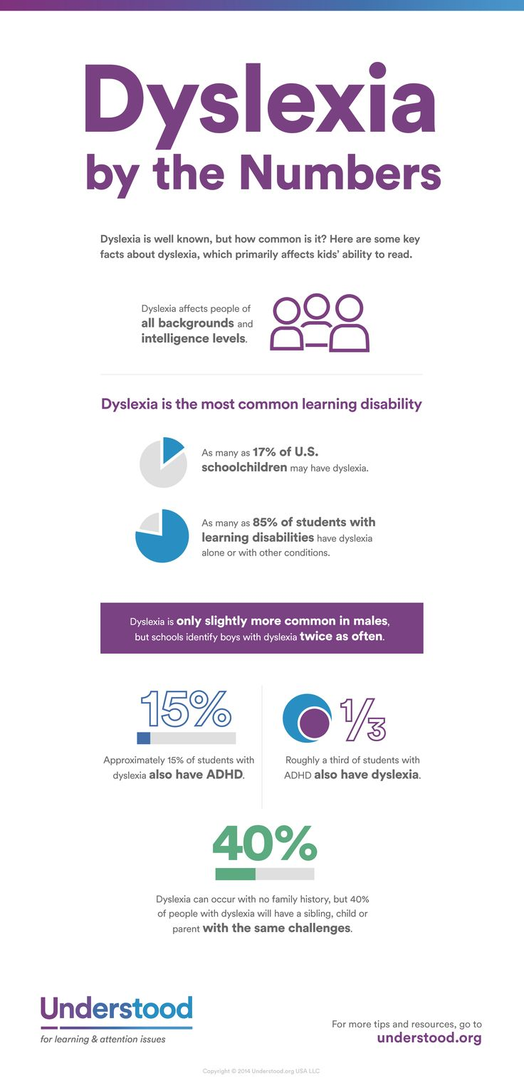 Dyslexia is quite common. Here are some basics about dyslexia, including how often it co-occurs with ADHD.