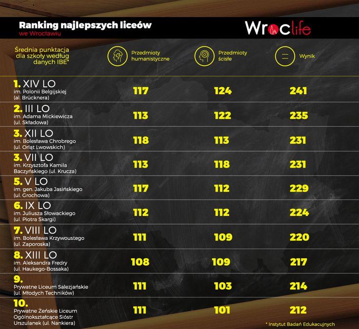 TOP 10 wrocawskich oglniakw  Wroclifepl