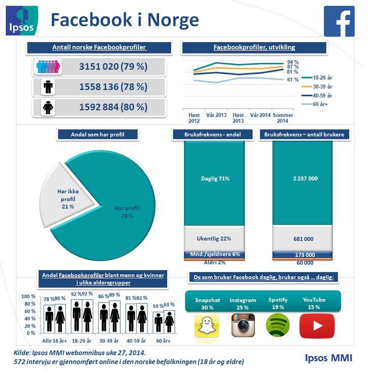 Sommeroppdatering - Ipsos MMIs tracker om sosiale medier | Ipsos MMI