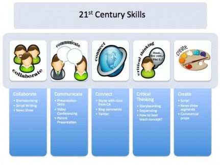21st Century Skills - LOVE this visual! Need it in my classroom or in the school somewhere