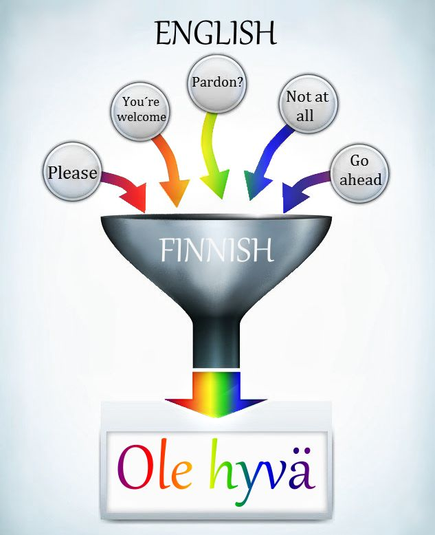 """If you please - in Finnish, """"ole hyvä"""" (verb and adjectiv in the correct form according to whom one speaks to)"""