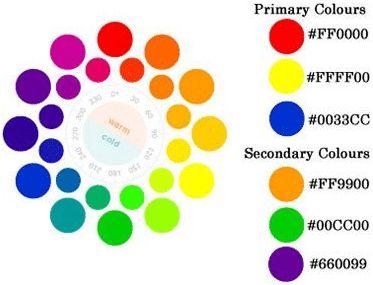 Como mezclar los colores para obtener otros buscar con for Como sacar el color aguamarina