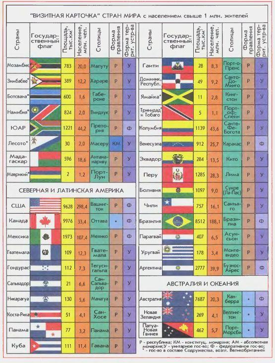 Гдз по географии 10 класс максаковский онлайн конспект