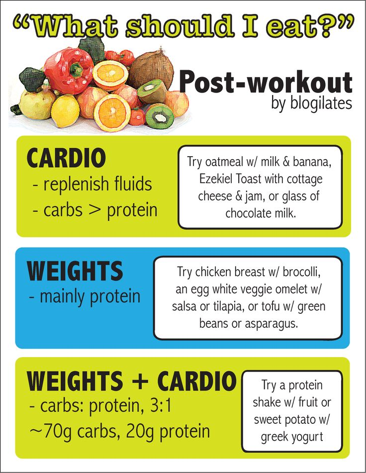 What you should eat post-workout with examples