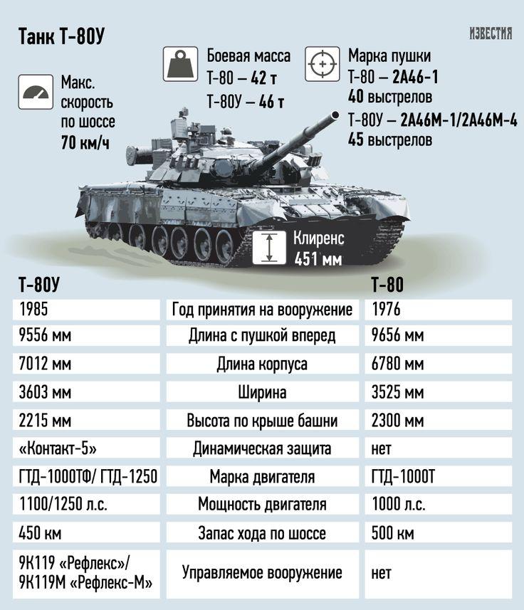Россия выкупит у Южной Кореи свои танки - Известия