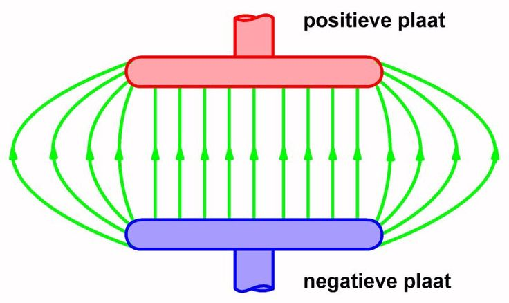 Capaciteit en condensator. Een condensator met een capaciteit van 220 nF. U gebruikt dit gezegde waarschijnlijk dagelijks in uw elektronica praktijk. Maar wat is een condensator? En waarom heeft een condensator capaciteit? Ga weer mee op expeditie door de grondbeginselen van de natuurkunde en ontdek de fysische achtergronden van uw elektronica hobby!