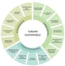 Resultado de imagen para turismo sustentable