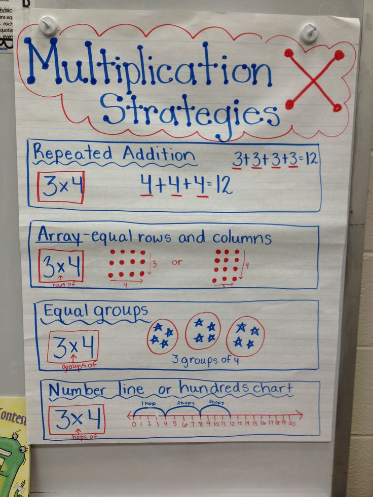 Multiplication Strategies anchor chart...very simple...easy to understand for all students!