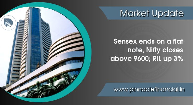 #ClosingBell : Benchmark indices ended the session on a flat note with a negative bias, but the Nifty ended above 9600-mark. The #Sensex closed down 11.83 points at 31209.79, while the #Nifty down 1.70 points at 9613.30. The market breadth was very narrow as 1333 shares advanced against a decline of 1327 shares, while 135 shares were unchanged. Reliance, HDFC and BPCL were the top gainers, while Hero MotoCorp, Axis Bank, Indiabulls Housing and Dr Reddy's Laboratories.