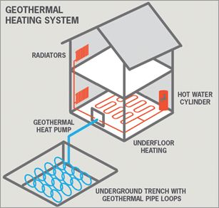 Central Heating New Zealand - Geothermal Heating, Ground Source Heat Pumps, Geothermal Energy
