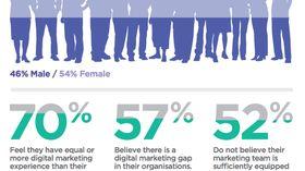 Digital marketing is growing in Australia, but so is the skills gap