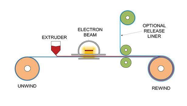 Electron Beam Technology for Pressure-Sensitive Adhesive Applications