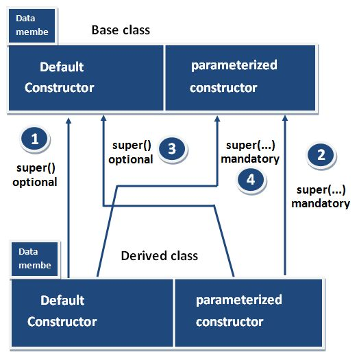 When use Super keyword at method level ?  Super keyword use when base class method name and derived class method name have same name.  http://goo.gl/3QRM92