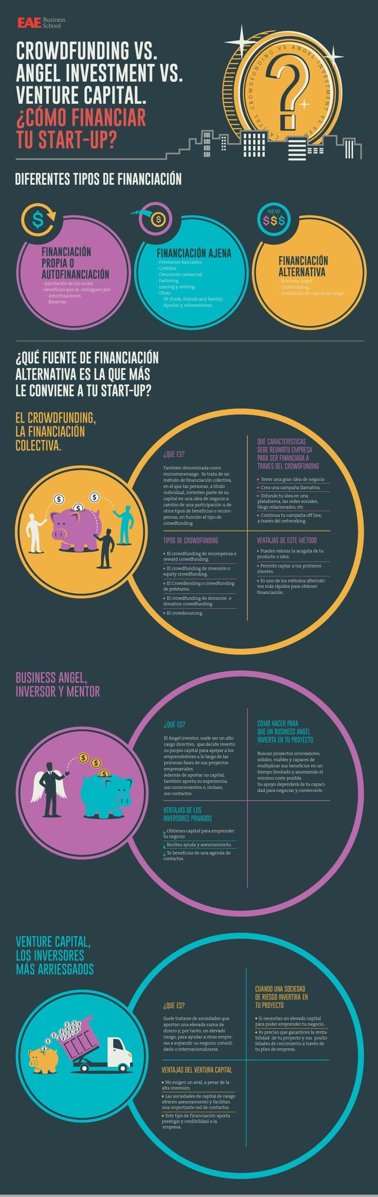 Crowdfunding vs Business Angel vs Capital Riesgo #infografia #infographic #entrepreneurship
